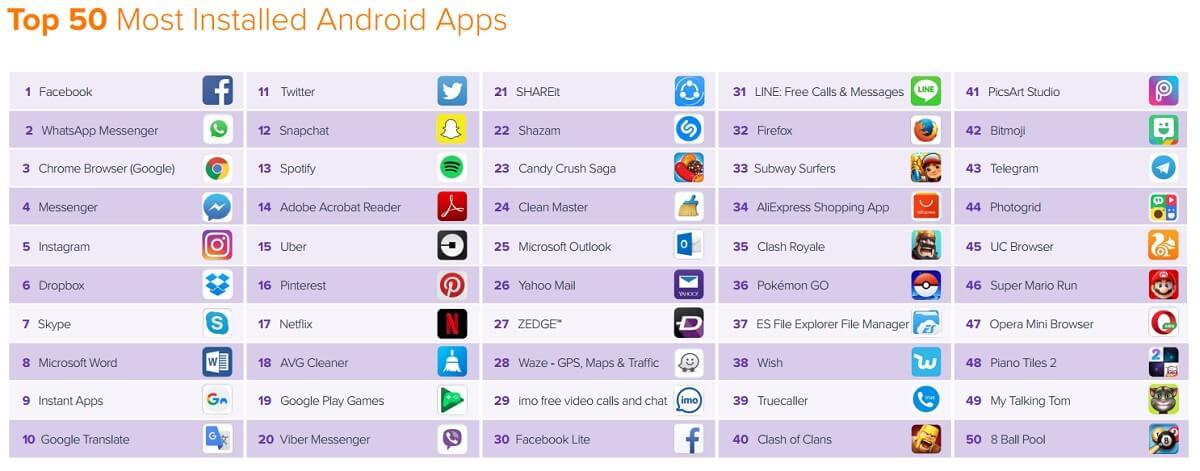 Часто использующиеся приложения на Андроид гаджетах
