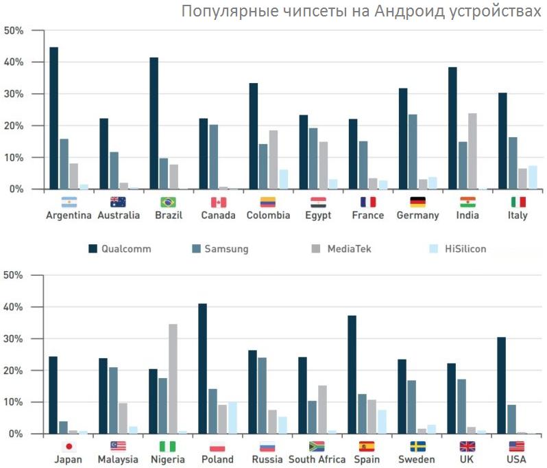 Распространенные характеристики Android-смартфонов