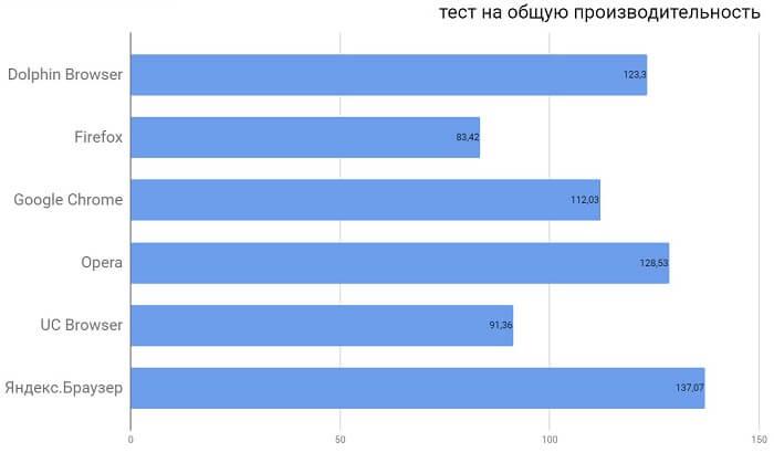 Какой мобильный браузер выбрать на Андроид