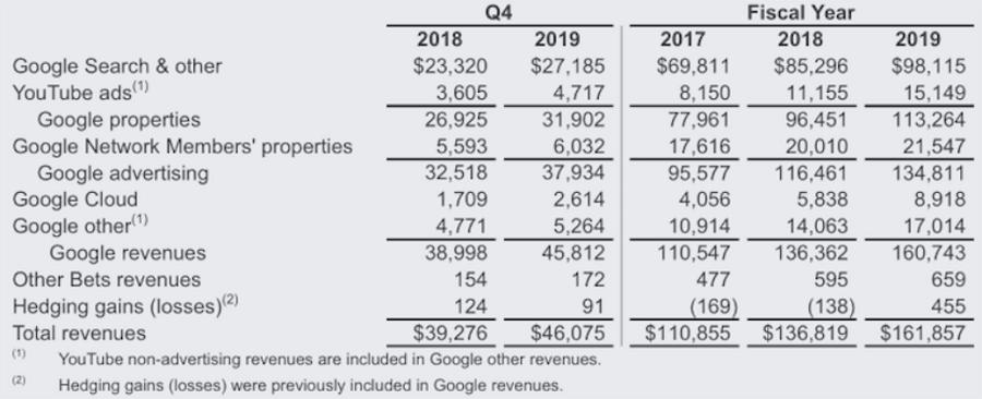 В Google рассказали сколько зарабатывают разработчики Маркета
