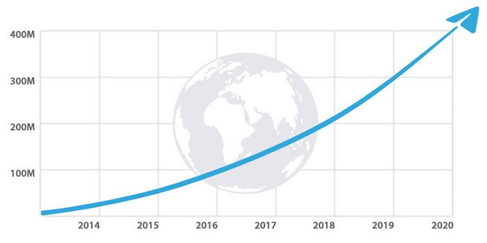 В Telegram более 400 млн активных пользователей