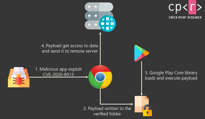 В Google Play около 15% приложений с уязвимостью